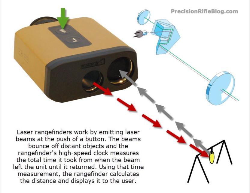 laser rangefinder working