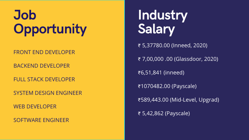 This HiTech City based EdTech startup is helping job seekers get a job in the software industry with a pay after placement tuition fee approach. 3
